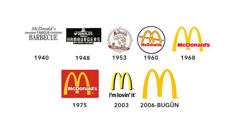 mcdonald's Logo Tasarımı