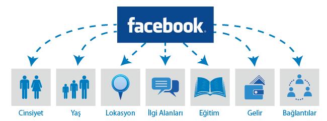 facebook reklamlari hedef kitle